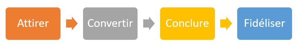 attirer_convertir_conclure_fideliser