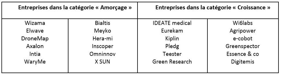 Les start-ups 2018 de Start West